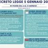 NUOVO DECRETO LEGGE, IN VIGORE DA OGGI FINO AL 15 GENNAIO